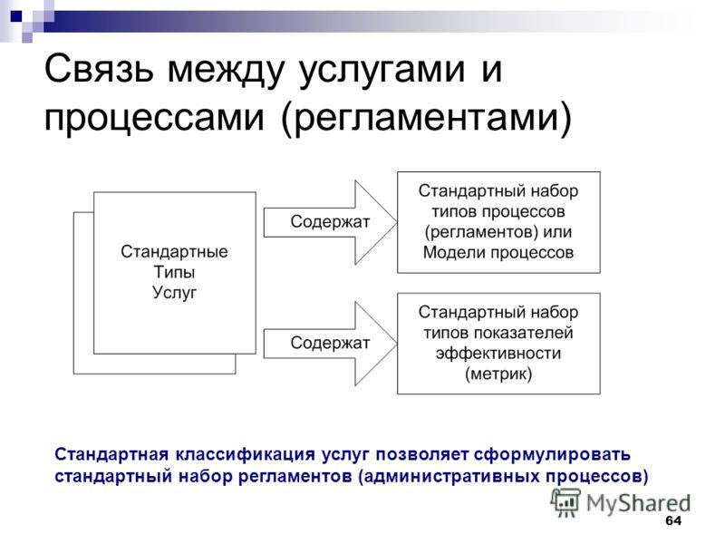 64 Связь между услугами и процессами (регламентами) Стандартная классификация услуг позволяет сформулировать стандартный набор регламентов (административных процессов)