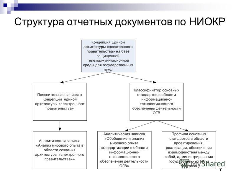 7 Структура отчетных документов по НИОКР