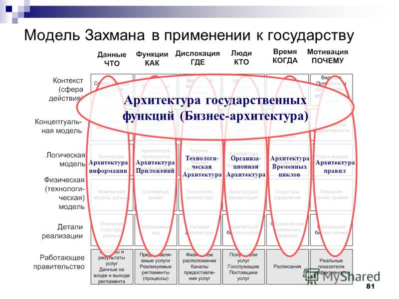 81 Модель Захмана в применении к государству Технологи- ческая Архитектура Приложений Архитектура информации Организа- ционная Архитектура Временных циклов Архитектура правил Архитектура государственных функций (Бизнес-архитектура)