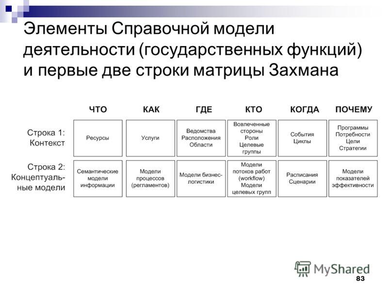 83 Элементы Справочной модели деятельности (государственных функций) и первые две строки матрицы Захмана