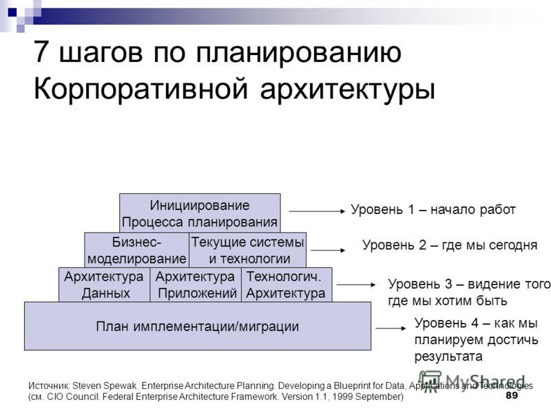 89 7 шагов по планированию Корпоративной архитектуры План имплементации/миграции Архитектура Данных Архитектура Приложений Технологич. Архитектура Бизнес- моделирование Текущие системы и технологии Инициирование Процесса планирования Уровень 1 – нача