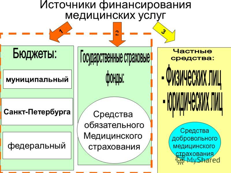 Источники финансирования медицинских услуг муниципальный Санкт-Петербурга федеральный 1 2 3 Средства обязательного Медицинского страхования Средства добровольного медицинского страхования