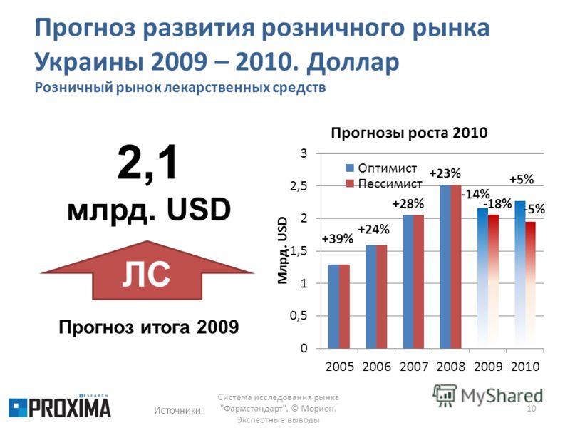 Прогноз развития розничного рынка Украины 2009 – 2010. Доллар Розничный рынок лекарственных средств 10 Система исследования рынка Фармстандарт, © Морион. Экспертные выводы Источники: Прогноз итога 2009 2,1 млрд. USD ЛС
