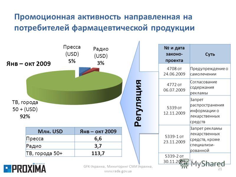 Промоционная активность направленная на потребителей фармацевтической продукции GFK-Украина, Миниторинг СМИ Украина, www.rada.gov.ua 21 Млн. USDЯнв – окт 2009 Пресса6,6 Радио3,7 ТВ, города 50+113,7 и дата законо- проекта Суть 4708 от 24.06.2009 Преду
