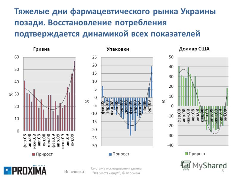 Тяжелые дни фармацевтического рынка Украины позади. Восстановление потребления подтверждается динамикой всех показателей 5 Система исследования рынка Фармстандарт, © Морион Источники:
