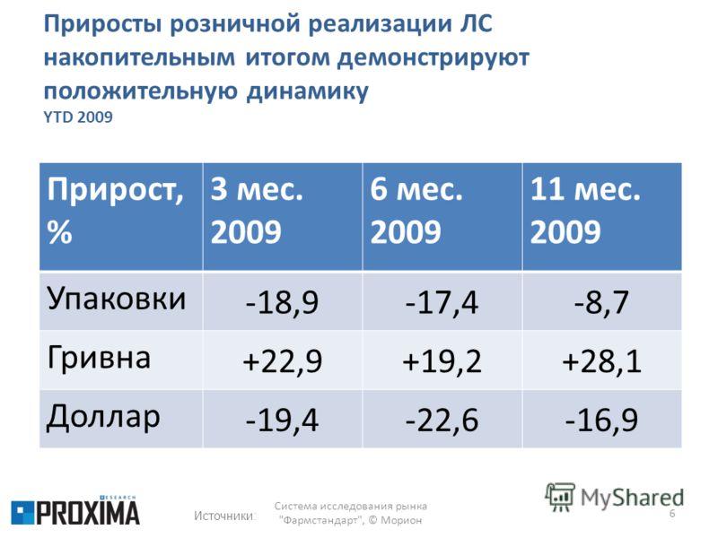 Приросты розничной реализации ЛС накопительным итогом демонстрируют положительную динамику YTD 2009 Прирост, % 3 мес. 2009 6 мес. 2009 11 мес. 2009 Упаковки -18,9-17,4-8,7 Гривна +22,9+19,2+28,1 Доллар -19,4-22,6-16,9 6 Система исследования рынка