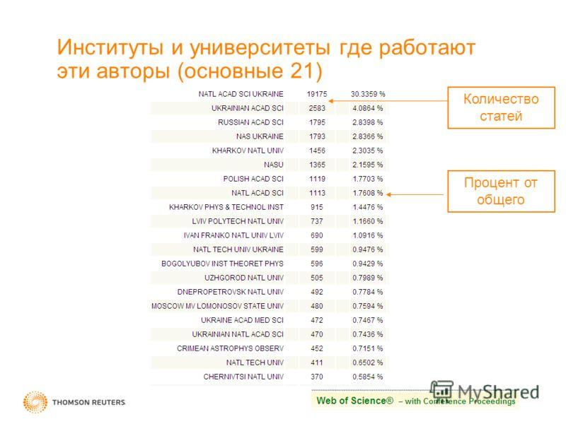 Институты и университеты где работают эти авторы (основные 21) Количество статей Процент от общего