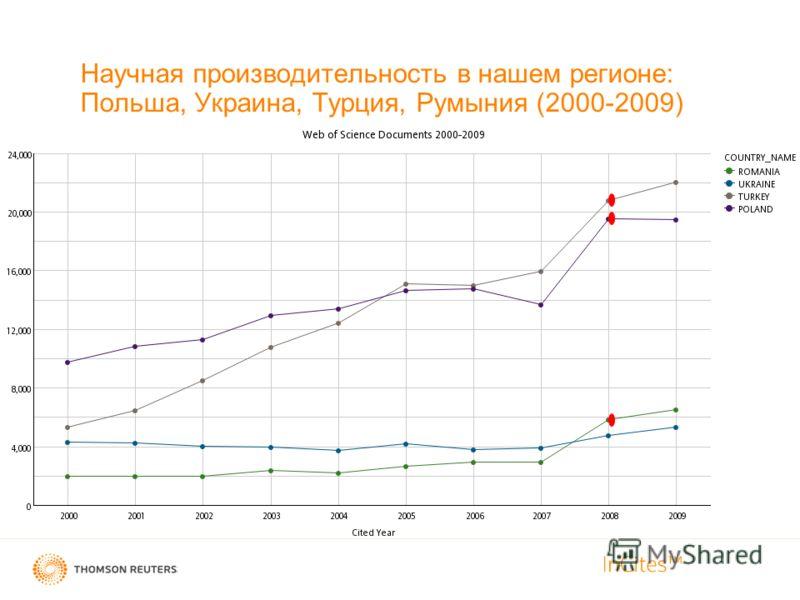Confidential - Thomson Reuters -- Not for Redistirbution Научная производительность в нашем регионе: Польша, Украина, Турция, Румыния (2000-2009)