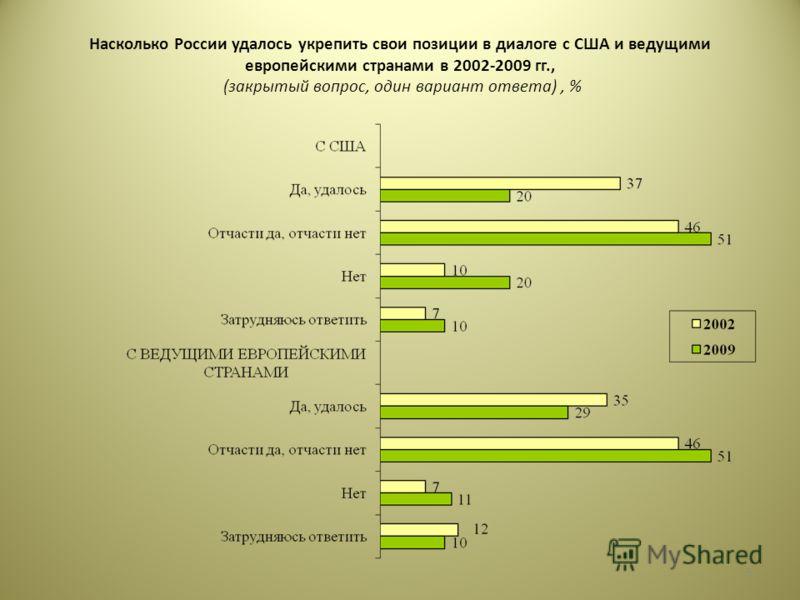Насколько России удалось укрепить свои позиции в диалоге с США и ведущими европейскими странами в 2002-2009 гг., (закрытый вопрос, один вариант ответа), % 5