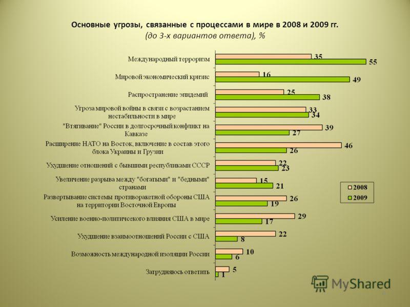Основные угрозы, связанные с процессами в мире в 2008 и 2009 гг. (до 3-х вариантов ответа), % 6