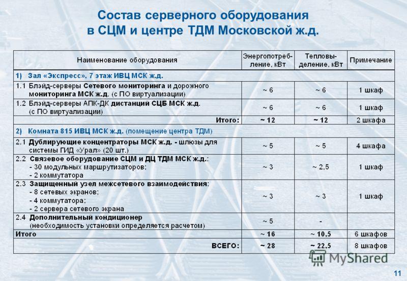 Состав серверного оборудования в СЦМ и центре ТДМ Московской ж.д. 11