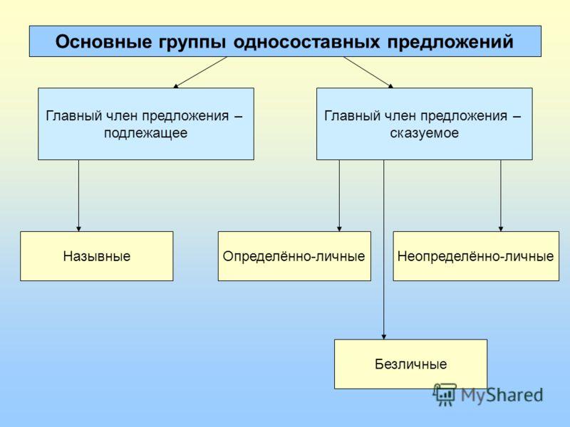 Основные группы односоставных предложений Главный член предложения – подлежащее Главный член предложения – сказуемое НазывныеОпределённо-личные Безлич