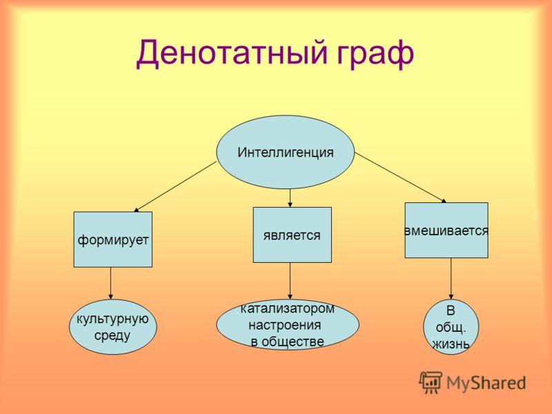 Денотатный граф Интеллигенция формирует является вмешивается культурную среду катализатором настроения в обществе В общ. жизнь