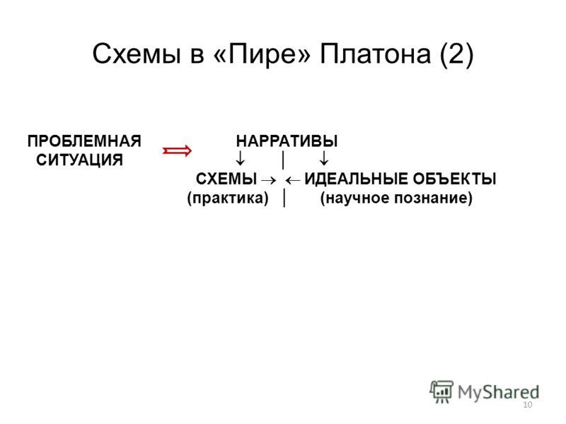 Схемы в «Пире» Платона (2) 10 ПРОБЛЕМНАЯ НАРРАТИВЫ СИТУАЦИЯ СХЕМЫ ИДЕАЛЬНЫЕ ОБЪЕКТЫ (практика) (научное познание)