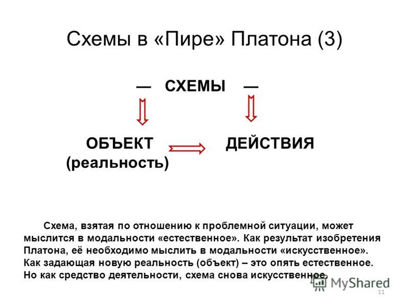 Схемы в «Пире» Платона (3) 11 СХЕМЫ ОБЪЕКТ ДЕЙСТВИЯ (реальность) Схема, взятая по отношению к проблемной ситуации, может мыслится в модальности «естественное». Как результат изобретения Платона, её необходимо мыслить в модальности «искусственное». Ка