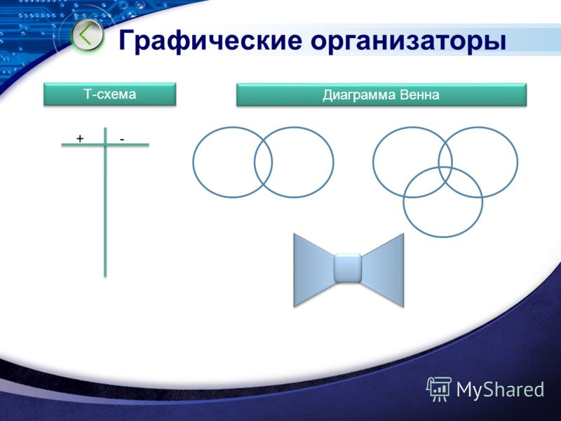 Графические организаторы Т-схема Диаграмма Венна +-
