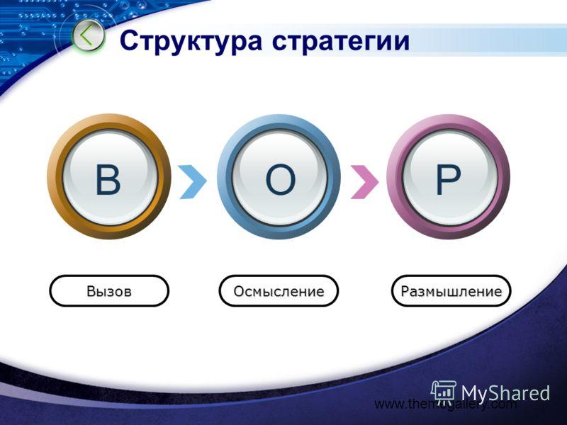 www.themegallery.com Структура стратегии ВызовОсмыслениеРазмышление ВОР