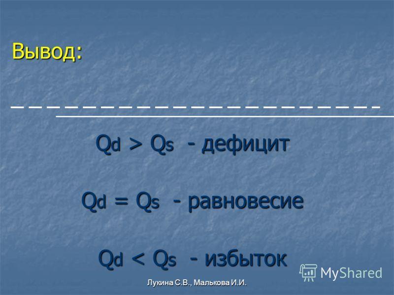 Вывод: Q d > Q s - дефицит Q d = Q s - равновесие Q d < Q s - избыток