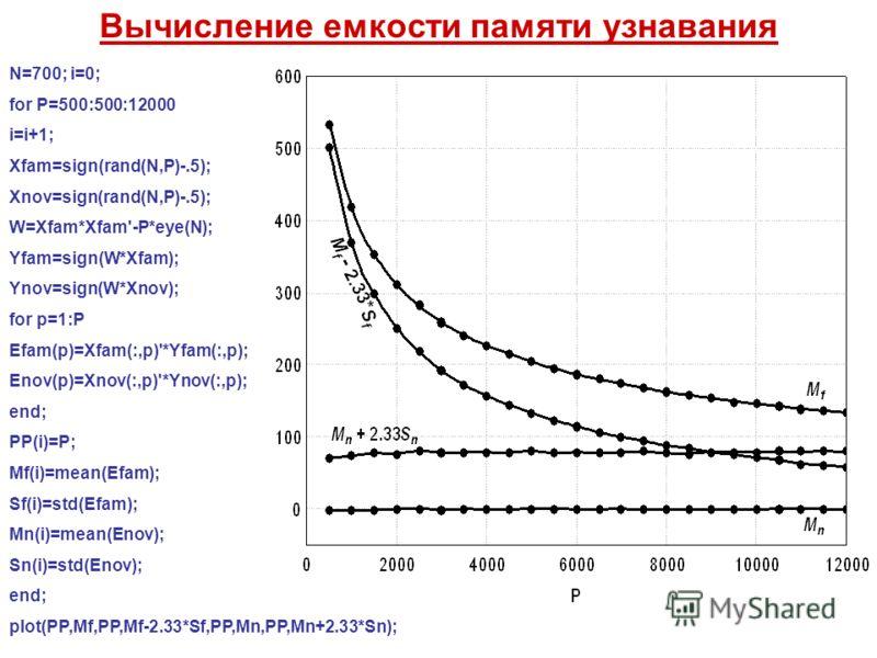 Вычисление емкости памяти узнавания N=700; i=0; for P=500:500:12000 i=i+1; Xfam=sign(rand(N,P)-.5); Xnov=sign(rand(N,P)-.5); W=Xfam*Xfam'-P*eye(N); Yfam=sign(W*Xfam); Ynov=sign(W*Xnov); for p=1:P Efam(p)=Xfam(:,p)'*Yfam(:,p); Enov(p)=Xnov(:,p)'*Ynov(