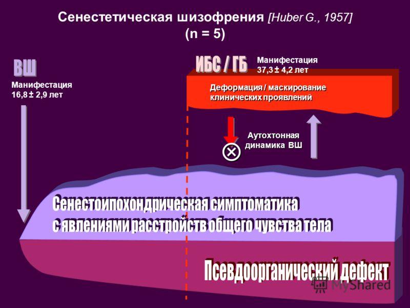 Сенестетическая шизофрения [Huber G., 1957] (n = 5) Манифестация 16,8 ± 2,9 лет Манифестация 37,3 ± 4,2 лет Деформация / маскирование клинических проявлений Аутохтонная динамика ВШ
