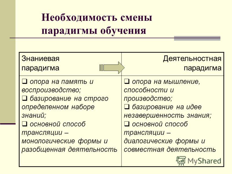 Необходимость смены парадигмы обучения Знаниевая парадигма Деятельностная парадигма опора на память и воспроизводство; базирование на строго определенном наборе знаний; основной способ трансляции – монологические формы и разобщенная деятельность опор