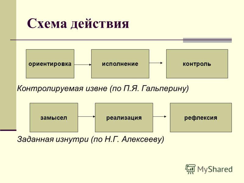 Схема действия Контролируемая извне (по П.Я. Гальперину) Заданная изнутри (по Н.Г. Алексееву) ориентировкаисполнениеконтроль замыселреализациярефлексия