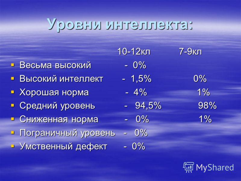 Уровни интеллекта: 10-12кл 7-9кл 10-12кл 7-9кл Весьма высокий - 0% Весьма высокий - 0% Высокий интеллект - 1,5% 0% Высокий интеллект - 1,5% 0% Хорошая норма - 4% 1% Хорошая норма - 4% 1% Средний уровень - 94,5% 98% Средний уровень - 94,5% 98% Сниженн