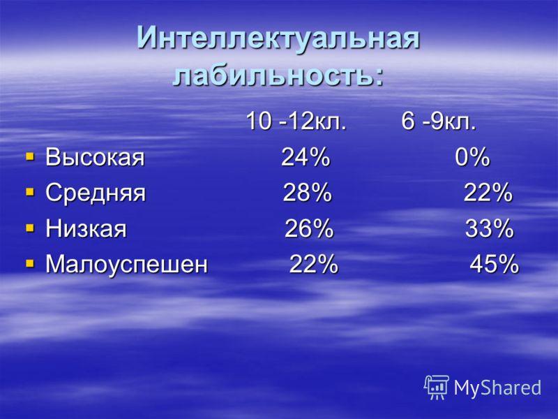 Интеллектуальная лабильность: 10 -12кл. 6 -9кл. 10 -12кл. 6 -9кл. Высокая 24% 0% Высокая 24% 0% Средняя 28% 22% Средняя 28% 22% Низкая 26% 33% Низкая 26% 33% Малоуспешен 22% 45% Малоуспешен 22% 45%