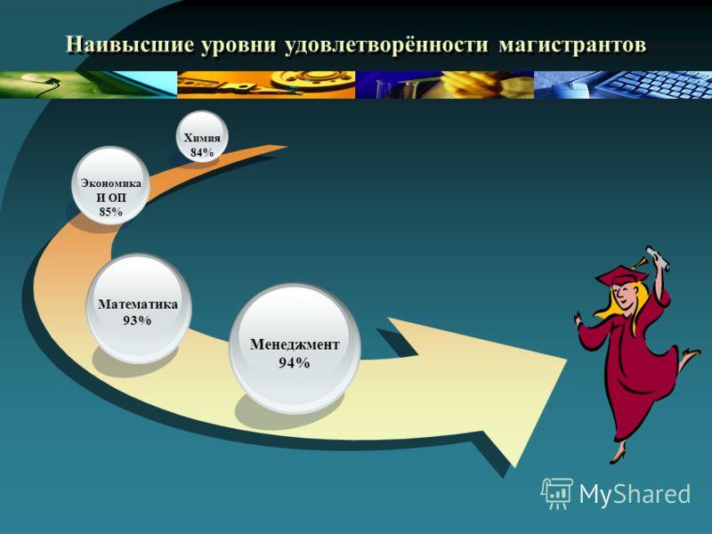Наивысшие уровни удовлетворённости магистрантов Менеджмент 94% Математика 93% Экономика И ОП 85% Химия 84%