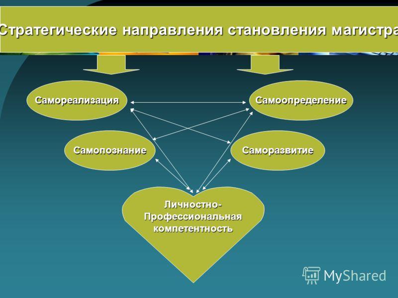 Стратегические направления становления магистра СаморазвитиеСамопознание СамореализацияСамоопределение Личностно-Профессиональнаякомпетентность