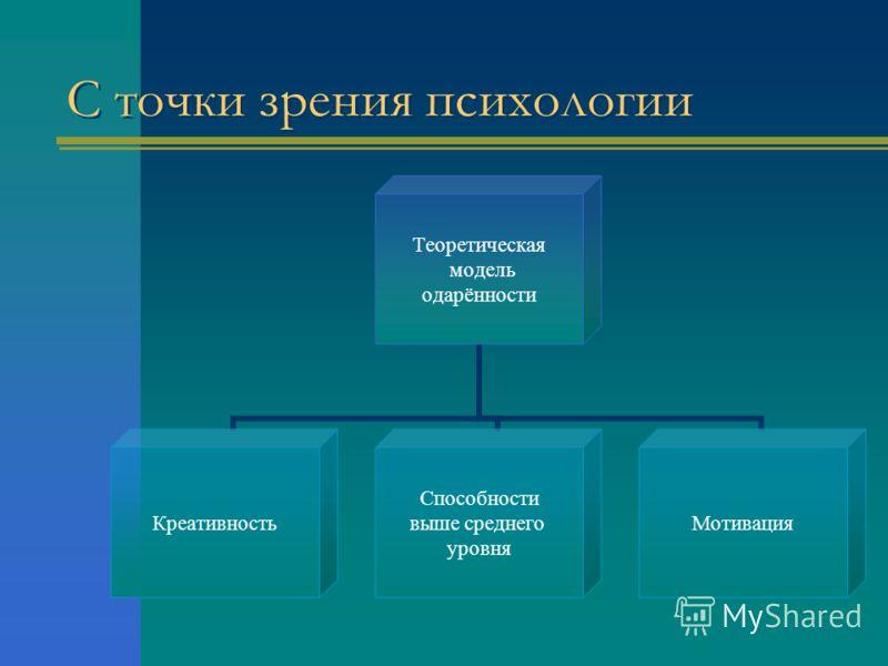 С точки зрения психологии Теоретическая модель одарённости Креативность Способности выше среднего уровня Мотивация