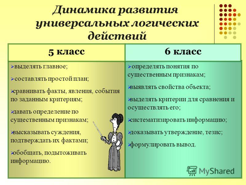 определять понятия по существенным признакам; выявлять свойства объекта; выделять критерии для сравнения и осуществлять его; систематизировать информацию; доказывать утверждение, тезис; формулировать вывод. выделять главное; составлять простой план;
