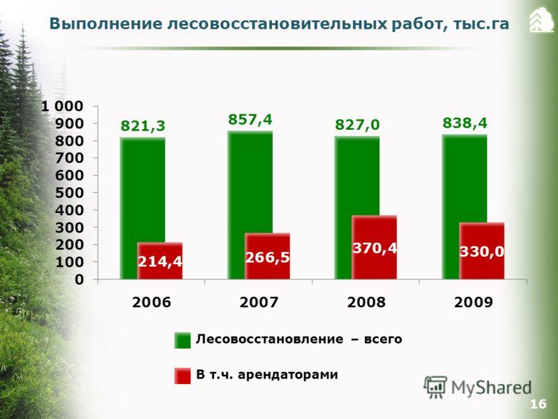 Выполнение лесовосстановительных работ, тыс.га 16 Лесовосстановление – всего В т.ч. арендаторами