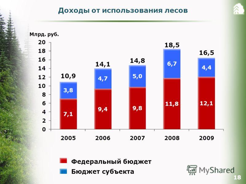 Доходы от использования лесов 18 Млрд. руб. Федеральный бюджет Бюджет субъекта 10,9 14,1 14,8 18,5 16,5