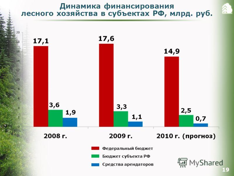 Динамика финансирования лесного хозяйства в субъектах РФ, млрд. руб. 19 Федеральный бюджет Бюджет субъекта РФ Средства арендаторов