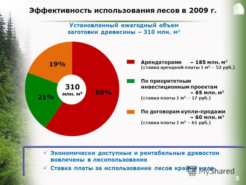 Эффективность использования лесов в 2009 г. 5 Экономически доступные и рентабельные древостои вовлечены в лесопользование Ставка платы за использование лесов крайне мала Установленный ежегодный объем заготовки древесины – 310 млн. м 3 Арендаторами –