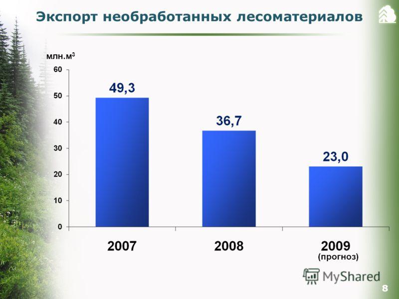 (прогноз) 8 Экспорт необработанных лесоматериалов млн.м 3