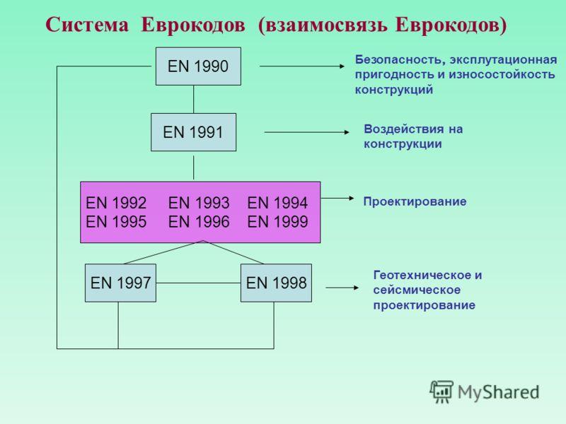 Система Еврокодов (взаимосвязь Еврокодов) EN 1990 EN 1991 EN 1998 EN 1992 EN 1993 EN 1994 EN 1995 EN 1996 EN 1999 EN 1997 Безопасность, эксплутационная пригодность и износостойкость конструкций Воздействия на конструкции Проектирование Геотехническое