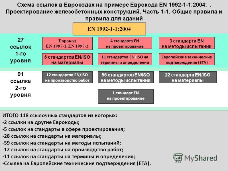 Схема ссылок в Еврокодах на примере Еврокода EN 1992-1-1:2004:. Проектирование железобетонных конструкций. Часть 1-1. Общие правила и правила для зданий EN 1992-1-1:2004 Еврокод EN 1997-1, EN 1997-2 4 стандарта EN на проектирование 6 стандартов EN/IS