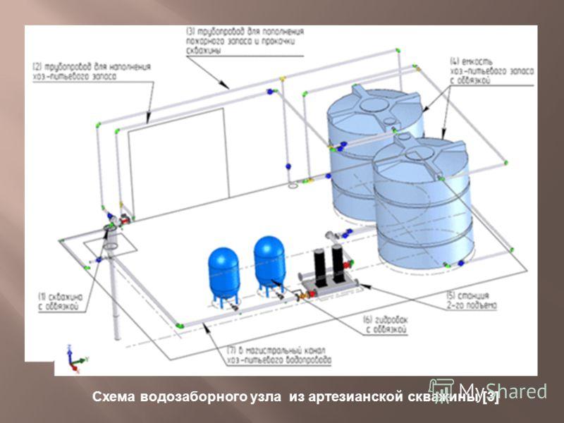 Схема водозаборного узла из артезианской скважины [3]
