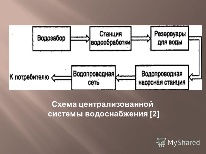 Схема централизованной системы водоснабжения [2]