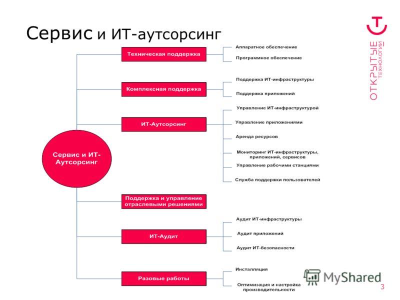 3 Сервис и ИТ-аутсорсинг