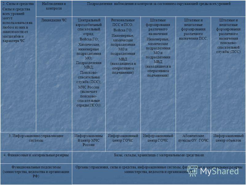 2. Силы и средства Силы и средства всех уровней могут использоваться на любом из них в зависимости от масштабов и характера ЧС Наблюдения и контроля Подразделения наблюдения и контроля за состоянием окружающей среды всех уровней Ликвидация ЧС - Центр