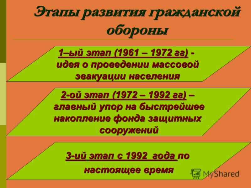 Этапы развития гражданской обороны 1–ый этап (1961 – 1972 гг) - идея о проведении массовой эвакуации населения 2-ой этап (1972 – 1992 гг) – главный упор на быстрейшее накопление фонда защитных сооружений 3-ий этап с 1992 года по настоящее время