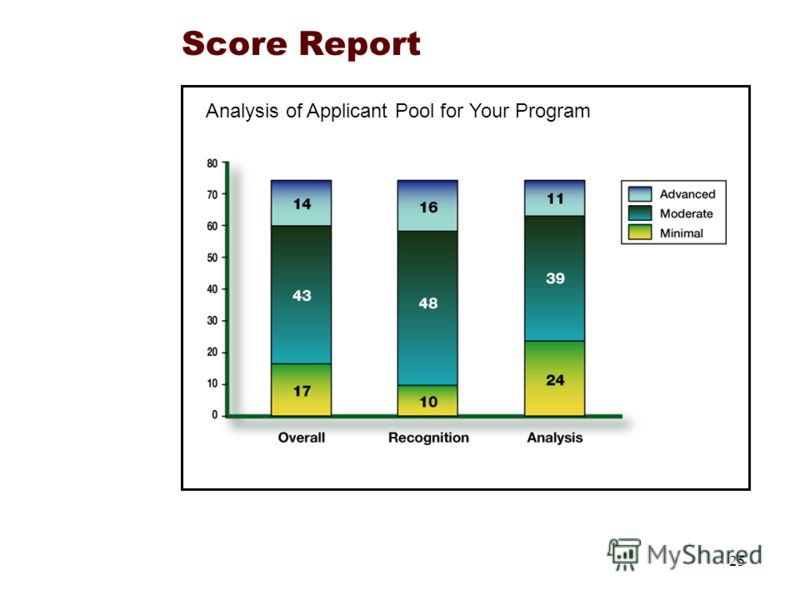 25 Score Report Analysis of Applicant Pool for Your Program