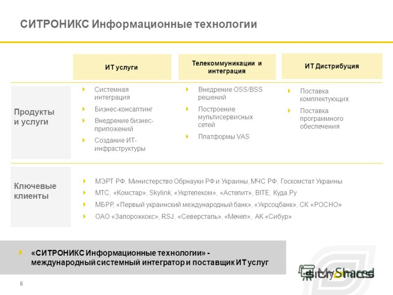 66 Продукты и услуги Ключевые клиенты ИТ услуги Телекоммуникации и интеграция ИТ Дистрибуция СИТРОНИКС Информационные технологии Системная интеграция Бизнес-консалтинг Внедрение бизнес- приложений Создание ИТ- инфраструктуры Внедрение OSS/BSS решений