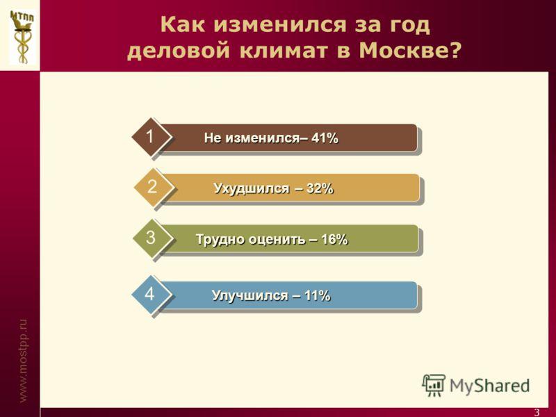 www.mostpp.ru 3 Как изменился за год деловой климат в Москве? Не изменился– 41% 1 Ухудшился – 32% 2 Трудно оценить – 16% 3 Улучшился – 11% 4