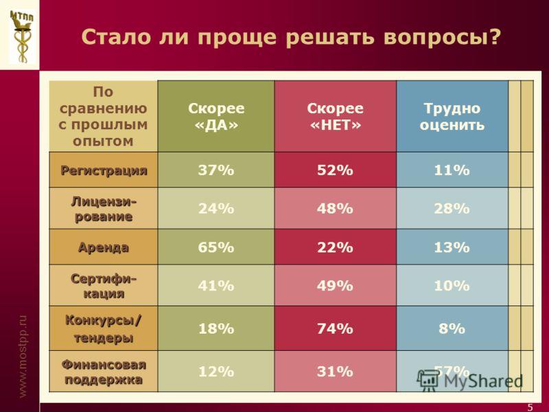 www.mostpp.ru 5 Стало ли проще решать вопросы? По сравнению с прошлым опытом Скорее «ДА» Скорее «НЕТ» Трудно оценить Регистрация 37%52%11% Лицензи- рование 24%48%28% Аренда 65%22%13% Сертифи- кация 41%49%10% Конкурсы/тендеры 18%74%8% Финансовая подде