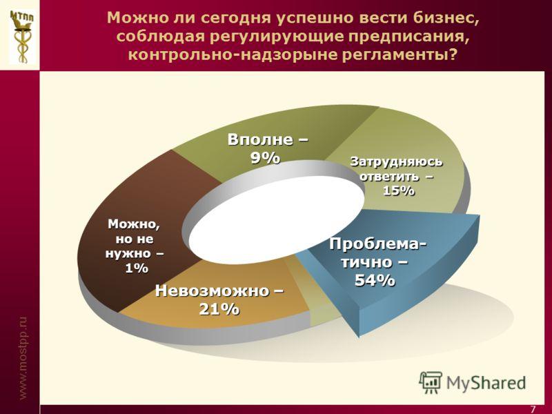 www.mostpp.ru 7 Можно, но не нужно – 1% Вполне – 9% Затрудняюсь ответить – 15% Проблема- тично – 54% Невозможно – 21% Можно ли сегодня успешно вести бизнес, соблюдая регулирующие предписания, контрольно-надзорыне регламенты?