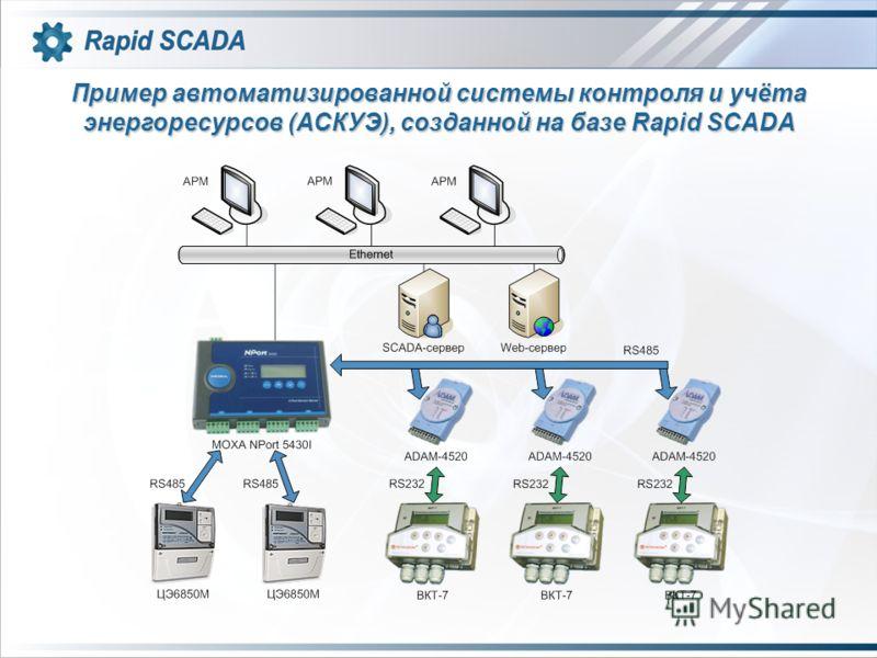 Пример автоматизированной системы контроля и учёта энергоресурсов (АСКУЭ), созданной на базе Rapid SCADA